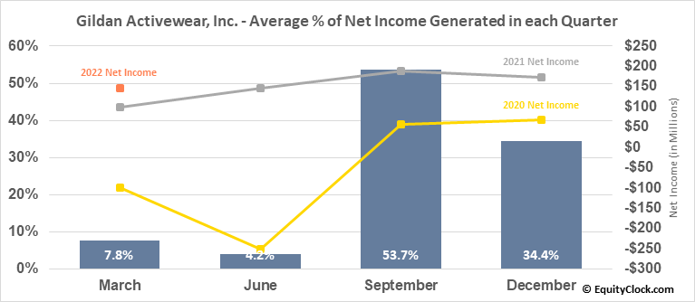 Gildan Activewear, Inc. (NYSE:GIL) Net Income Seasonality