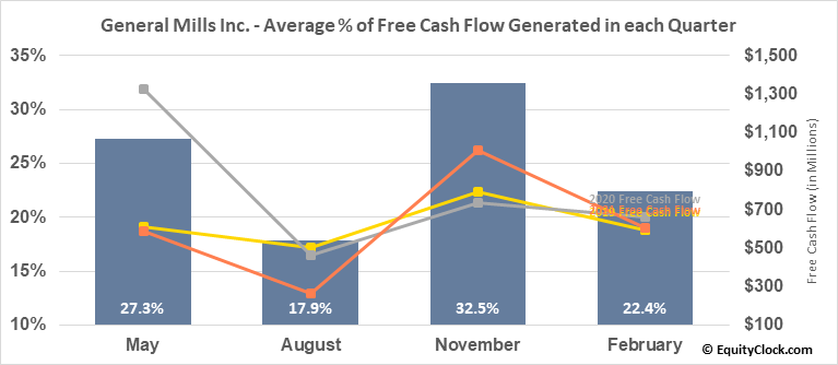 General Mills Inc. (NYSE:GIS) Free Cash Flow Seasonality