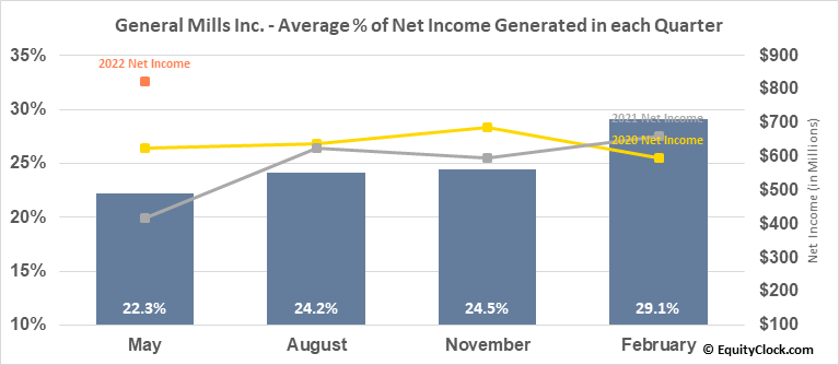 General Mills Inc. (NYSE:GIS) Net Income Seasonality
