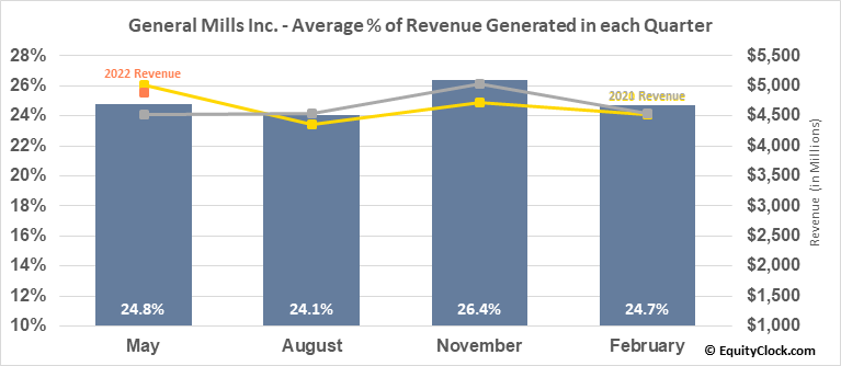 General Mills Inc. (NYSE:GIS) Revenue Seasonality