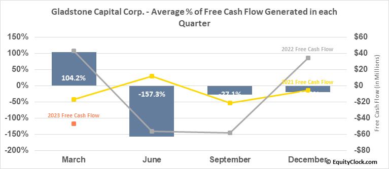 Gladstone Capital Corp. (NASD:GLAD) Free Cash Flow Seasonality
