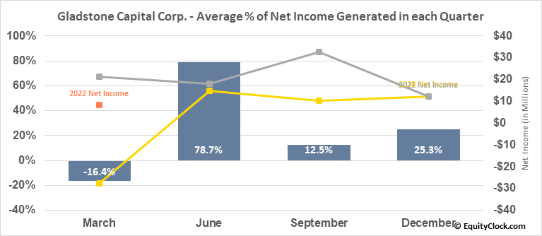 Gladstone Capital Corp. (NASD:GLAD) Net Income Seasonality