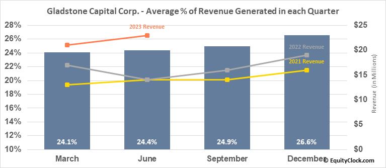 Gladstone Capital Corp. (NASD:GLAD) Revenue Seasonality
