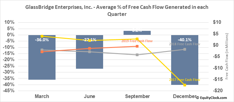 GlassBridge Enterprises, Inc. (OTCMKT:GLAE) Free Cash Flow Seasonality