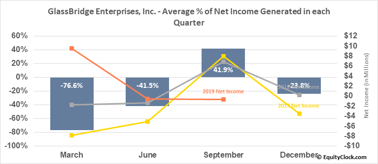 GlassBridge Enterprises, Inc. (OTCMKT:GLAE) Net Income Seasonality