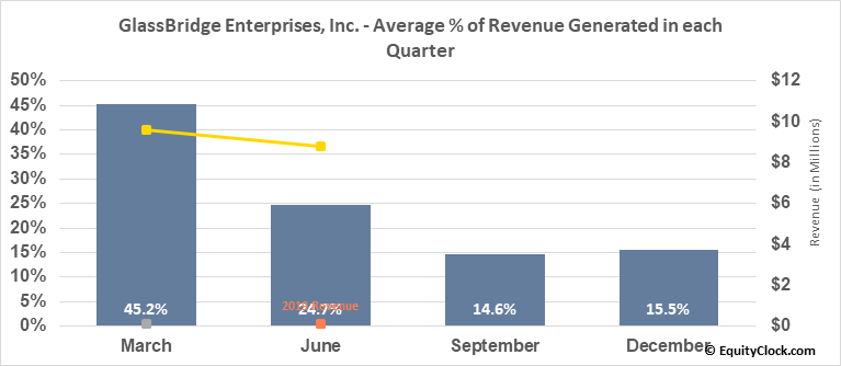 GlassBridge Enterprises, Inc. (OTCMKT:GLAE) Revenue Seasonality