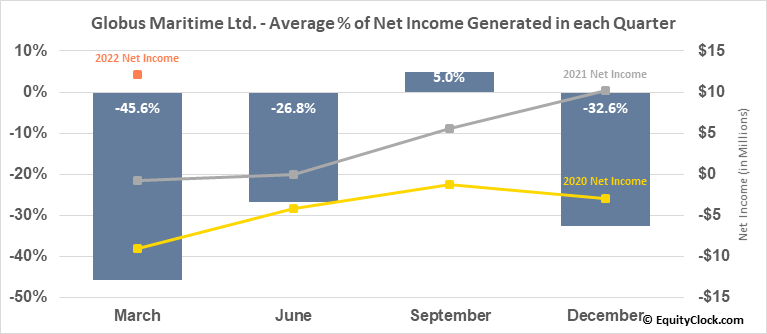 Globus Maritime Ltd. (NASD:GLBS) Net Income Seasonality