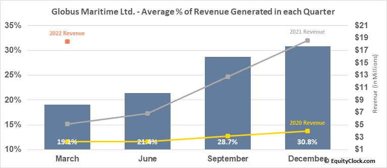 Globus Maritime Ltd. (NASD:GLBS) Revenue Seasonality