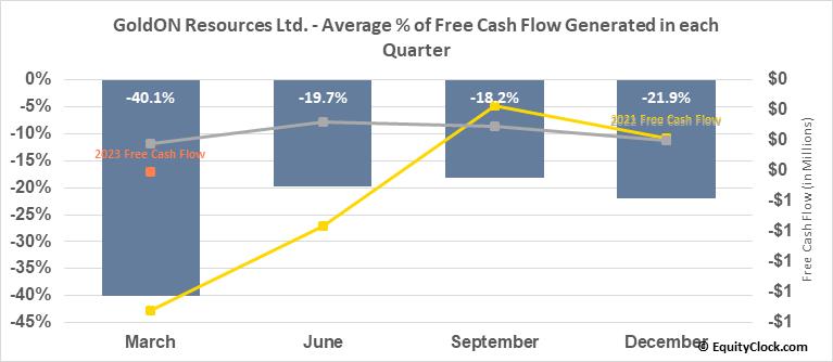 GoldON Resources Ltd. (TSXV:GLD.V) Free Cash Flow Seasonality