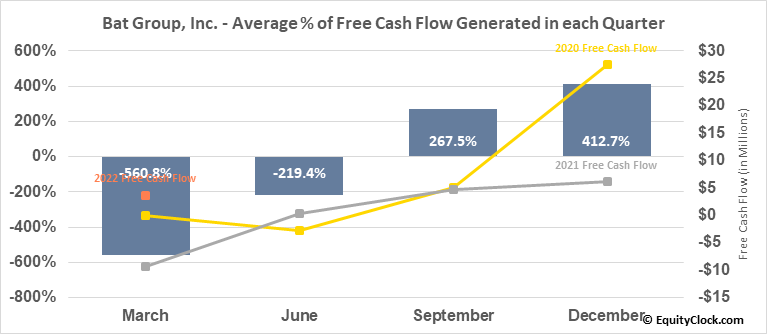 Bat Group, Inc. (NASD:GLG) Free Cash Flow Seasonality