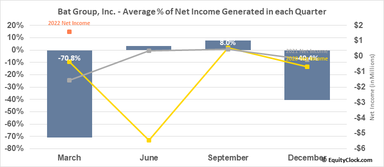 Bat Group, Inc. (NASD:GLG) Net Income Seasonality