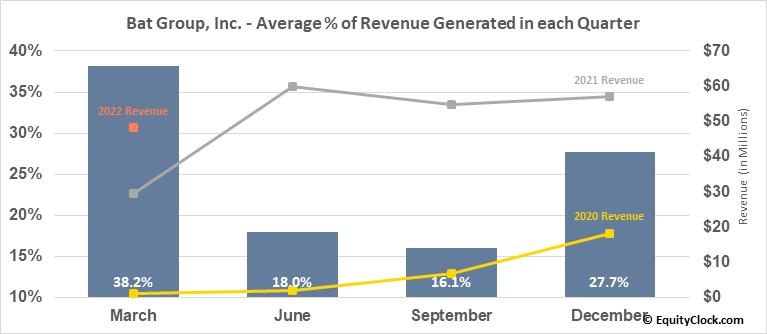 Bat Group, Inc. (NASD:GLG) Revenue Seasonality