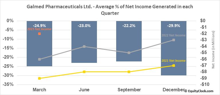 Galmed Pharmaceuticals Ltd. (NASD:GLMD) Net Income Seasonality