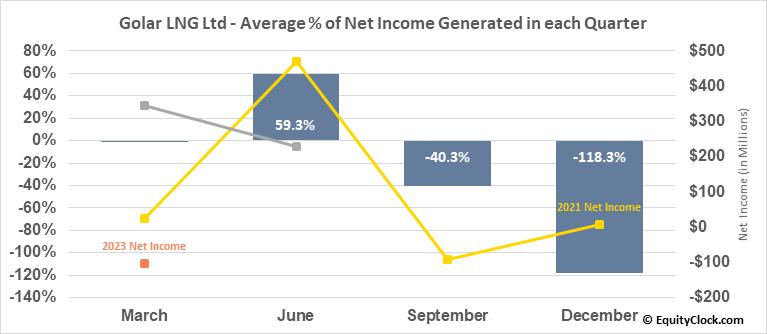 Golar LNG Ltd (NASD:GLNG) Net Income Seasonality