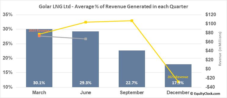 Golar LNG Ltd (NASD:GLNG) Revenue Seasonality