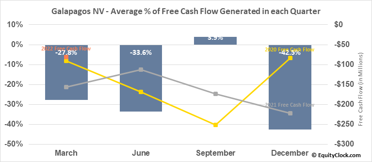 Galapagos NV (NASD:GLPG) Free Cash Flow Seasonality