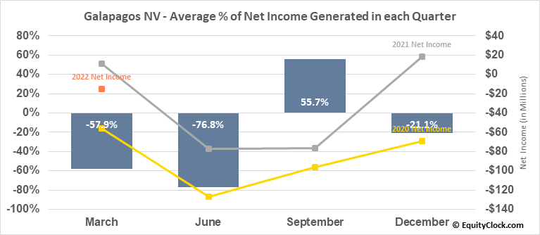 Galapagos NV (NASD:GLPG) Net Income Seasonality
