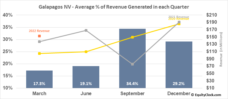 Galapagos NV (NASD:GLPG) Revenue Seasonality