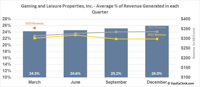 Gaming and Leisure Properties, Inc. (NASD:GLPI) Revenue Seasonality