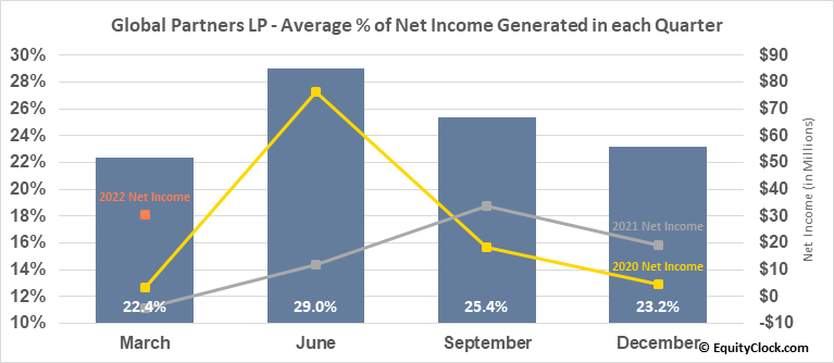 Global Partners LP (NYSE:GLP) Net Income Seasonality
