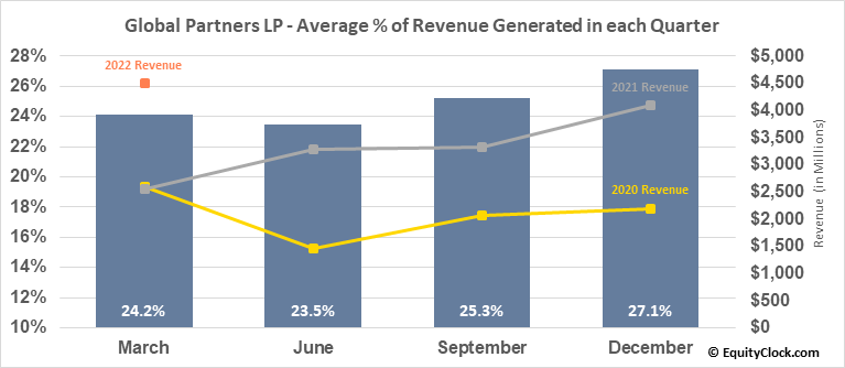 Global Partners LP (NYSE:GLP) Revenue Seasonality