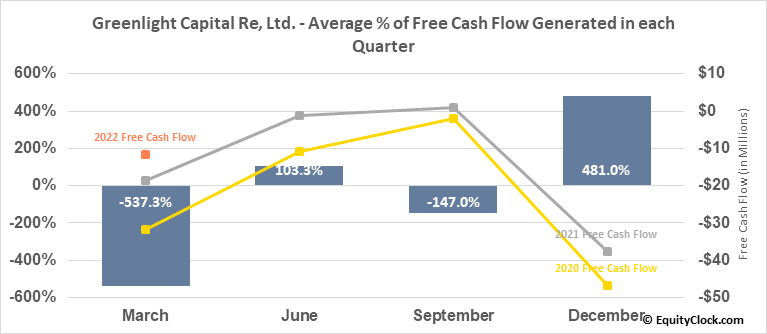 Greenlight Capital Re, Ltd. (NASD:GLRE) Free Cash Flow Seasonality