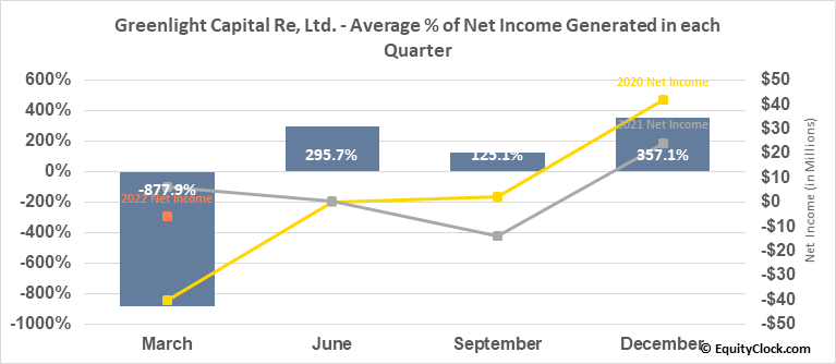 Greenlight Capital Re, Ltd. (NASD:GLRE) Net Income Seasonality
