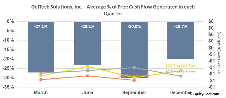 GelTech Solutions, Inc. (OTCMKT:GLTC) Free Cash Flow Seasonality