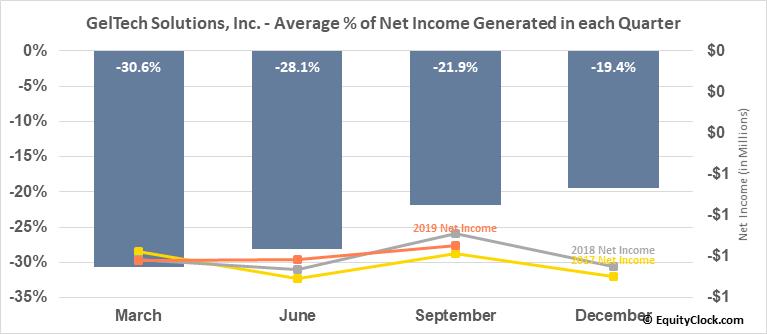 GelTech Solutions, Inc. (OTCMKT:GLTC) Net Income Seasonality