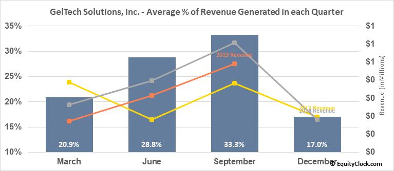 GelTech Solutions, Inc. (OTCMKT:GLTC) Revenue Seasonality