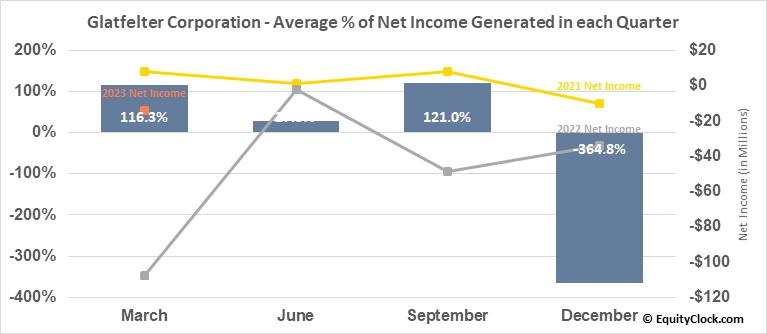 Ph Glatfelter Co. (NYSE:GLT) Net Income Seasonality