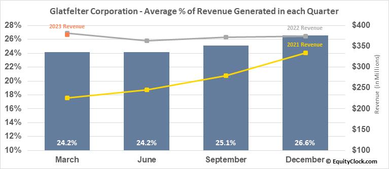 Ph Glatfelter Co. (NYSE:GLT) Revenue Seasonality