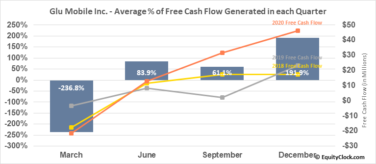 Glu Mobile Inc. (NASD:GLUU) Free Cash Flow Seasonality