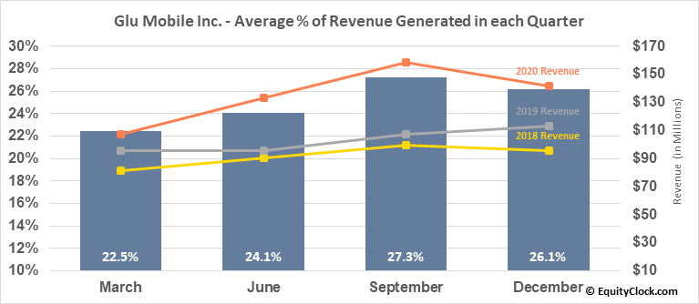Glu Mobile Inc. (NASD:GLUU) Revenue Seasonality