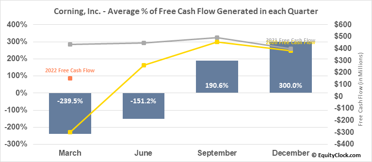 Corning, Inc. (NYSE:GLW) Free Cash Flow Seasonality