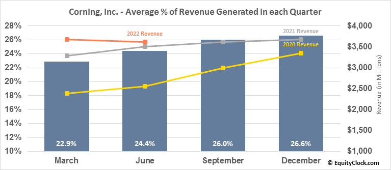 Corning, Inc. (NYSE:GLW) Revenue Seasonality