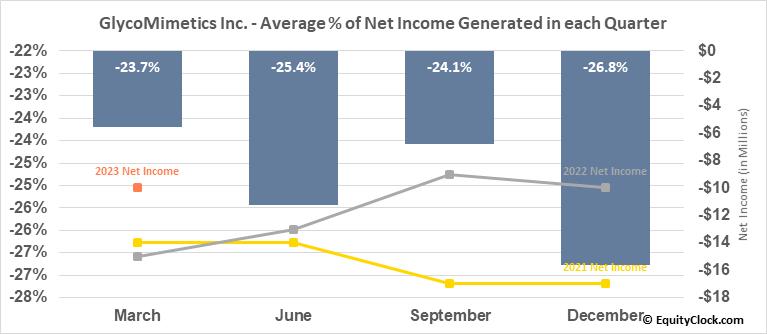 GlycoMimetics Inc. (NASD:GLYC) Net Income Seasonality