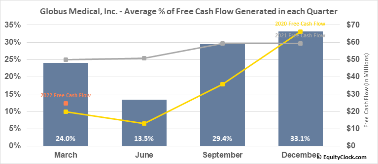 Globus Medical, Inc. (NYSE:GMED) Free Cash Flow Seasonality