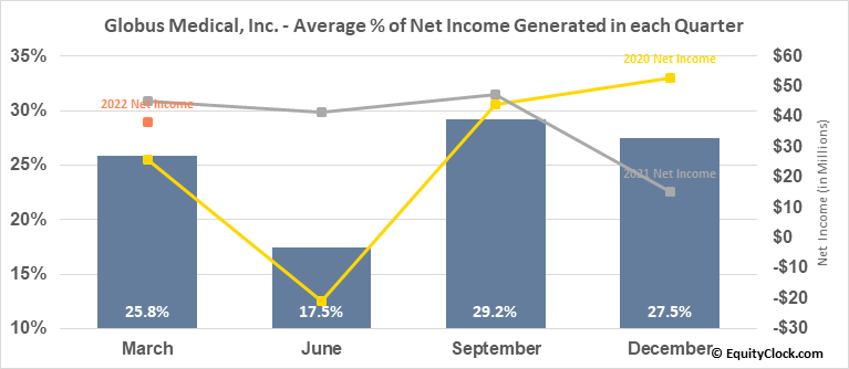 Globus Medical, Inc. (NYSE:GMED) Net Income Seasonality