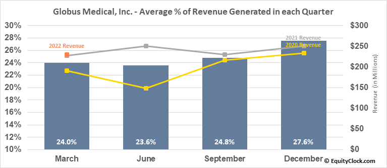 Globus Medical, Inc. (NYSE:GMED) Revenue Seasonality