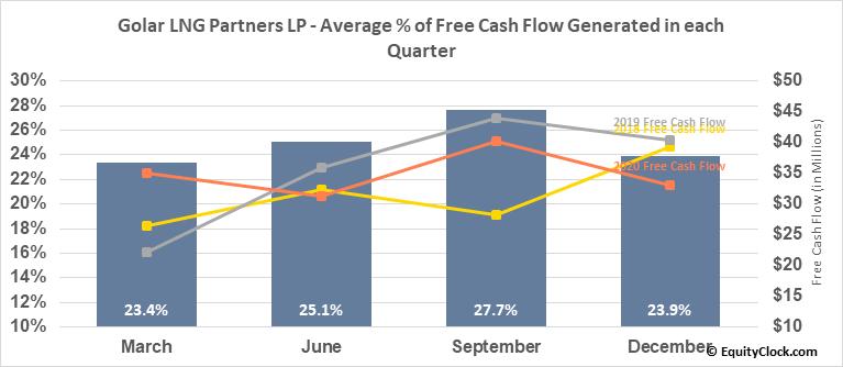 Golar LNG Partners LP (NASD:GMLP) Free Cash Flow Seasonality