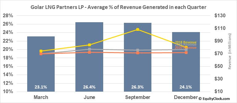 Golar LNG Partners LP (NASD:GMLP) Revenue Seasonality