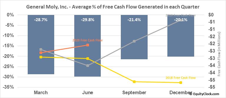 General Moly, Inc. (TSE:GMO.TO) Free Cash Flow Seasonality