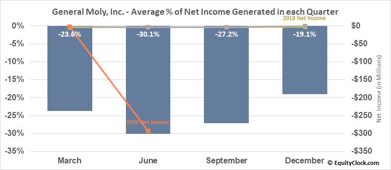 General Moly, Inc. (TSE:GMO.TO) Net Income Seasonality
