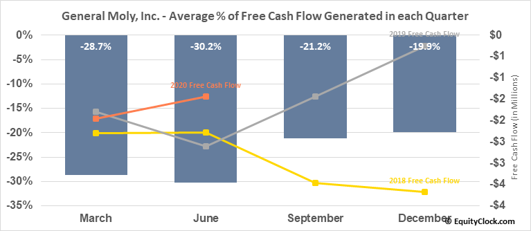 General Moly, Inc. (AMEX:GMO) Free Cash Flow Seasonality
