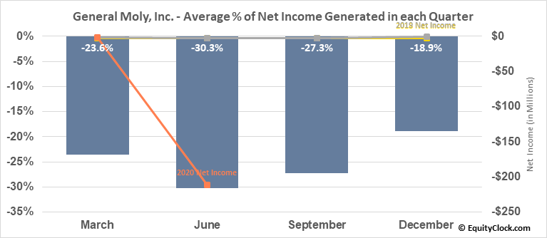 General Moly, Inc. (AMEX:GMO) Net Income Seasonality