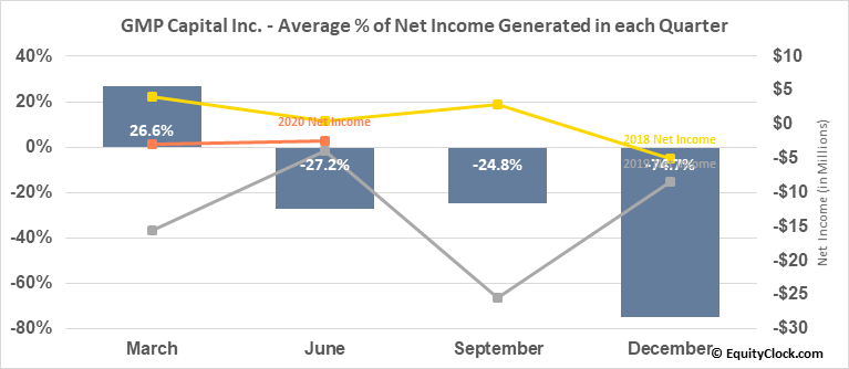 GMP Capital Inc. (TSE:GMP.TO) Net Income Seasonality