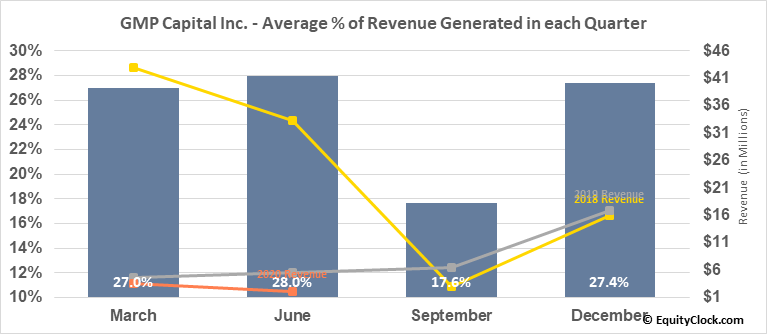 GMP Capital Inc. (TSE:GMP.TO) Revenue Seasonality