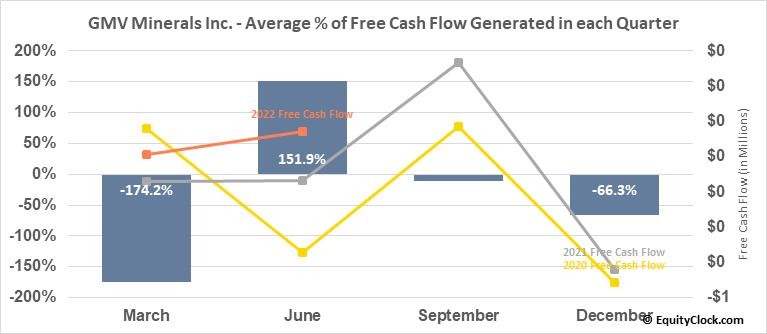GMV Minerals Inc. (TSXV:GMV.V) Free Cash Flow Seasonality
