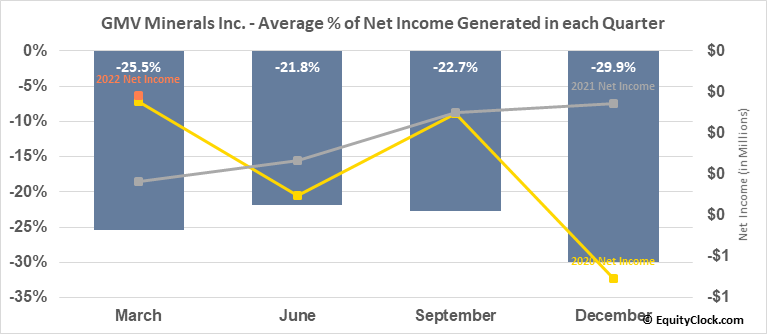 GMV Minerals Inc. (TSXV:GMV.V) Net Income Seasonality